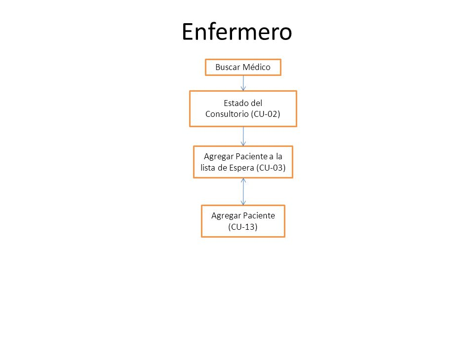 Citas Eliminar Cita Agregar Paciente (CU-13) Agregar Cita (CU-01) Vista Diaria / Médico Vista Mensual/Médico Médico Consultorio Agregar Paciente a la lista de Espera (CU-03) Estado del Consultorio (CU-02) Agregar Paciente (CU-13) Iniciar Consulta con Paciente (CU-05) Turnos Registrar Turnos de Atención (CU-07) Elaborar Récipe (CU-08) Elaborar Reposo (CU-09) Validar Reposo Externo (CU-10) Validar Récipe Externo (CU-11) Bloquear Lista de Espera (CU-04) Elaborar Historia Finalizar Consulta con Paciente (CU-06)