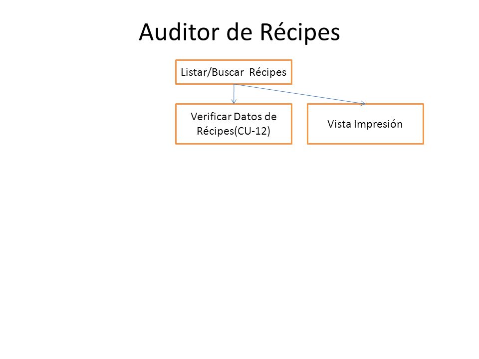 Auditor de Récipes Listar/Buscar Récipes Verificar Datos de Récipes(CU-12) Vista Impresión