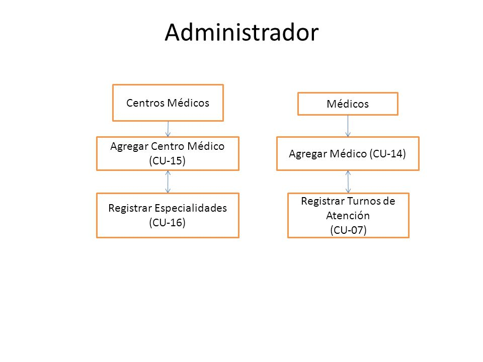 Administrador Médicos Agregar Médico (CU-14) Centros Médicos Registrar Turnos de Atención (CU-07) Agregar Centro Médico (CU-15) Registrar Especialidad