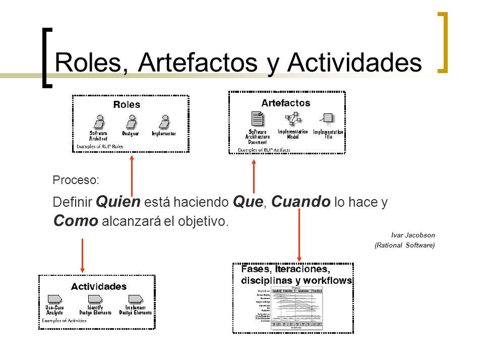 Roles, Artefactos y Actividades Proceso: Definir Quien está haciendo Que, Cuando lo hace y Como alcanzará el objetivo. Ivar Jacobson (Rational Softwar