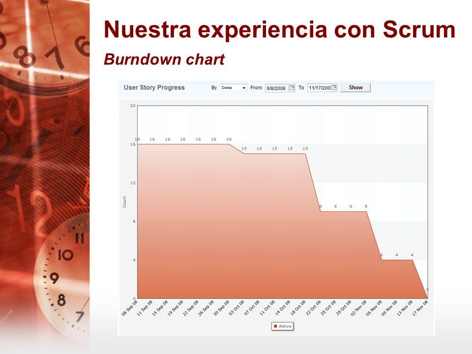 Nuestra experiencia con Scrum Burndown chart