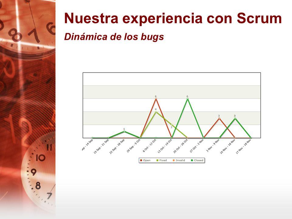 Nuestra experiencia con Scrum Dinámica de los bugs