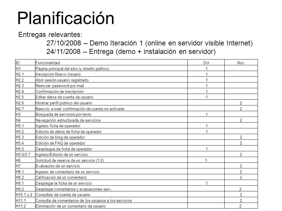 Planificación IDFuncionalidadOctNov H1Página principal del sitio (y diseño gráfico) 1 H2.1Inscripción Nuevo Usuario 1 H2.2Abrir sesión usuario registr