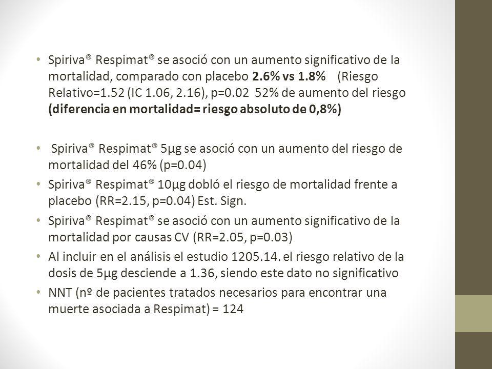 Spiriva® Respimat® se asoció con un aumento significativo de la mortalidad, comparado con placebo 2.6% vs 1.8% (Riesgo Relativo=1.52 (IC 1.06, 2.16),