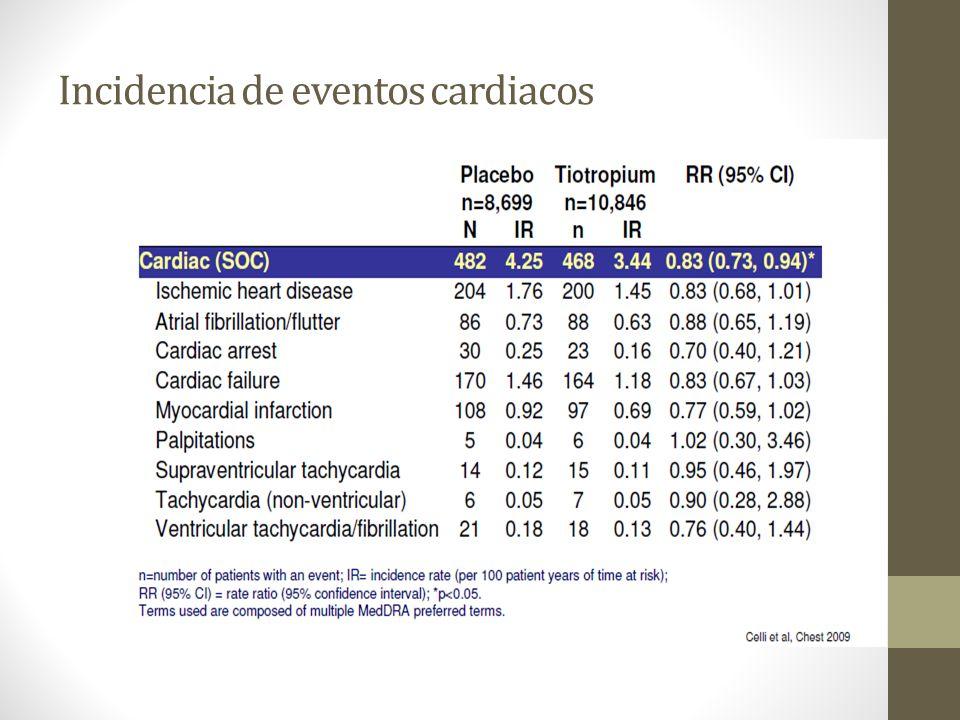 Resultados: Tiotropio Respimat® conlleva un incremento en el riesgo de muerte por todas las causas (estadísticamente significativo) respecto a: placebo (OR 1.51; 95% CI 1.06 to 2.19), tiotropio HandiHaler® (OR 1.65; 95% CI 1.13 to 2.43) LABA (OR 1.63; 95% CI 1.10 to 2.44) LABA-ICS (OR 1.90; 95% CI 1.28 to 2.86) En relación a muerte cardiovascular, tiotropio Respimat incrementa el riesgo (estadísticamente significativo) vs placebo (OR 2.07; 95% CI 1.09-4.16) tiotropium HandiHaler (OR 2.38; 95% CI 1.20-4.99), LABA (OR 3.04; 95% CI 1.48-6.55), LABA-ICS (OR 2.79; 95% CI 1.37-6.02) ICS (OR 2.39; 95% CI 1.18-5.12).