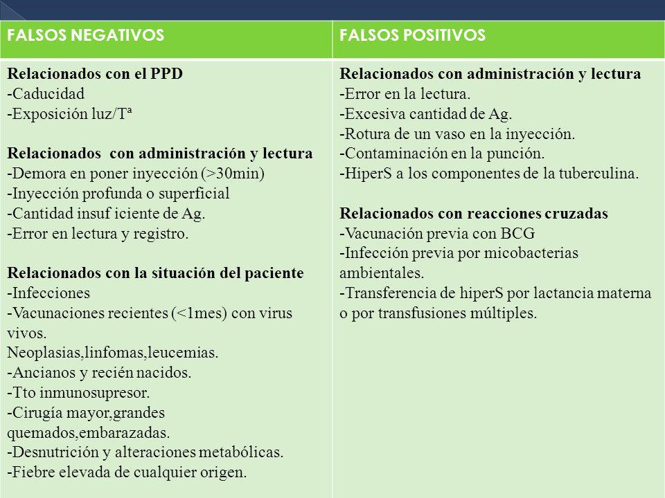 FALSOS NEGATIVOSFALSOS POSITIVOS Relacionados con el PPD -Caducidad -Exposición luz/Tª Relacionados con administración y lectura -Demora en poner inye