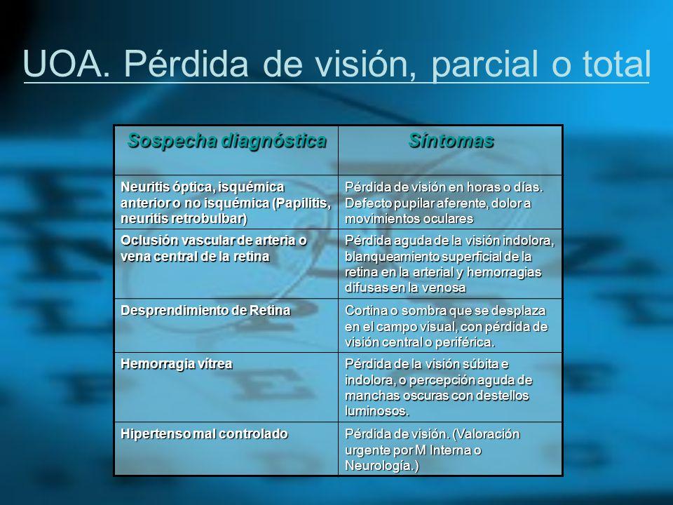 UOA. Pérdida de visión, parcial o total Sospecha diagnóstica Síntomas Neuritis óptica, isquémica anterior o no isquémica (Papilitis, neuritis retrobul