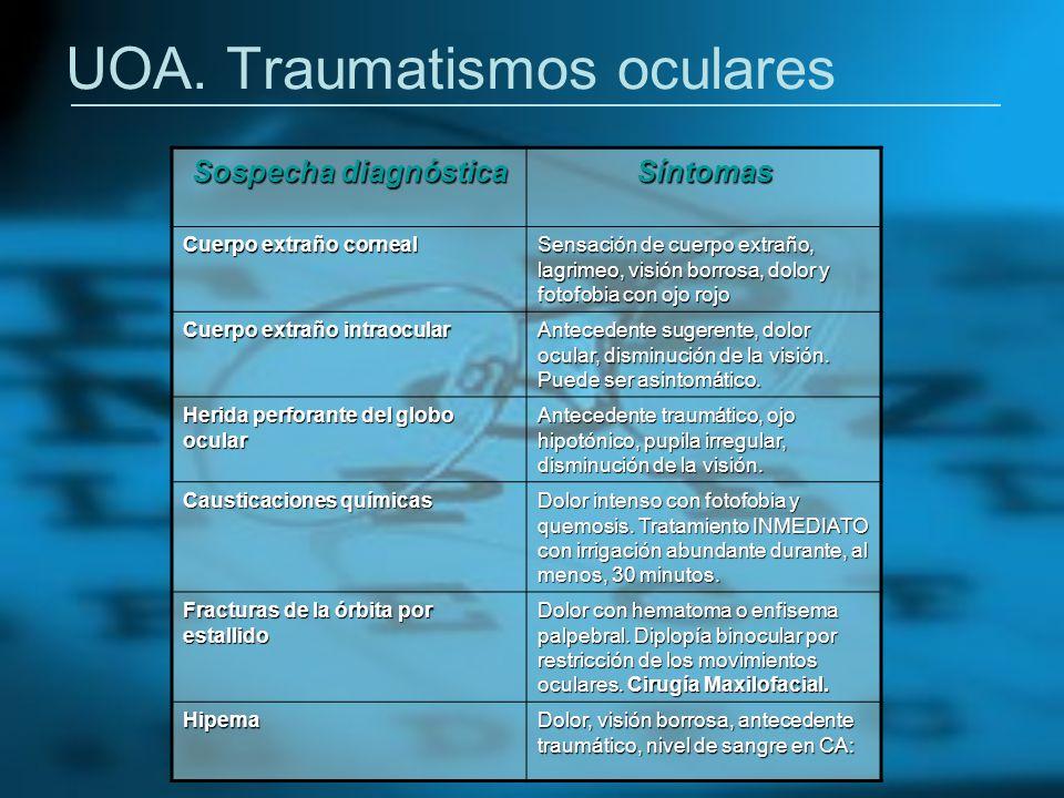 UOA. Traumatismos oculares Sospecha diagnóstica Síntomas Cuerpo extraño corneal Sensación de cuerpo extraño, lagrimeo, visión borrosa, dolor y fotofob