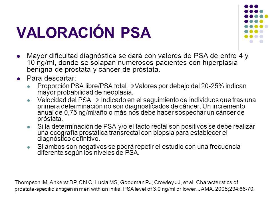 VALORACIÓN PSA Mayor dificultad diagnóstica se dará con valores de PSA de entre 4 y 10 ng/ml, donde se solapan numerosos pacientes con hiperplasia ben