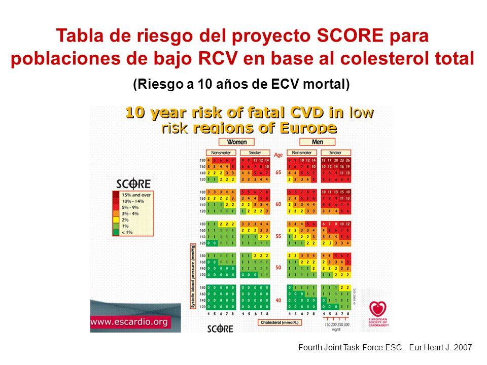 Tabla de riesgo del proyecto SCORE para poblaciones de bajo RCV en base al colesterol total Fourth Joint Task Force ESC. Eur Heart J. 2007 (Riesgo a 1