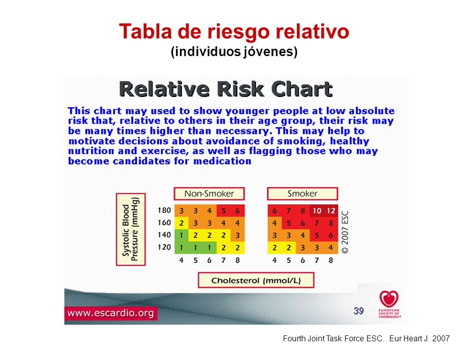 Tabla de riesgo relativo (individuos jóvenes) Fourth Joint Task Force ESC. Eur Heart J. 2007