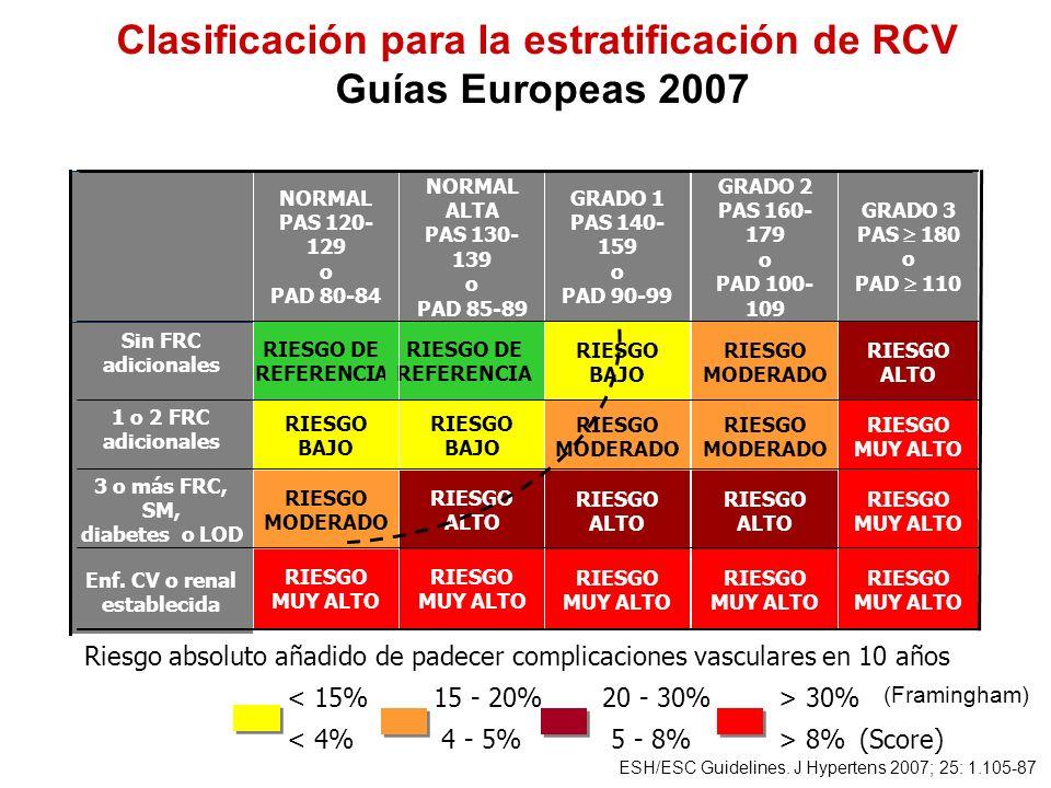 RIESGO MUY ALTO RIESGO MODERADO RIESGO BAJO RIESGO DE REFERENCIA NORMAL PAS 120- 129 o PAD 80-84 RIESGO MUY ALTO RIESGO ALTO RIESGO BAJO RIESGO DE REF