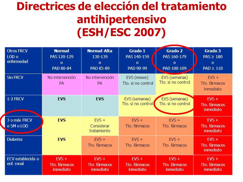 Directrices de elección del tratamiento antihipertensivo (ESH/ESC 2007) Otros FRCV LOD o enfermedad Normal PAS 120-129 o PAD 80-84 Normal-Alta 130-139