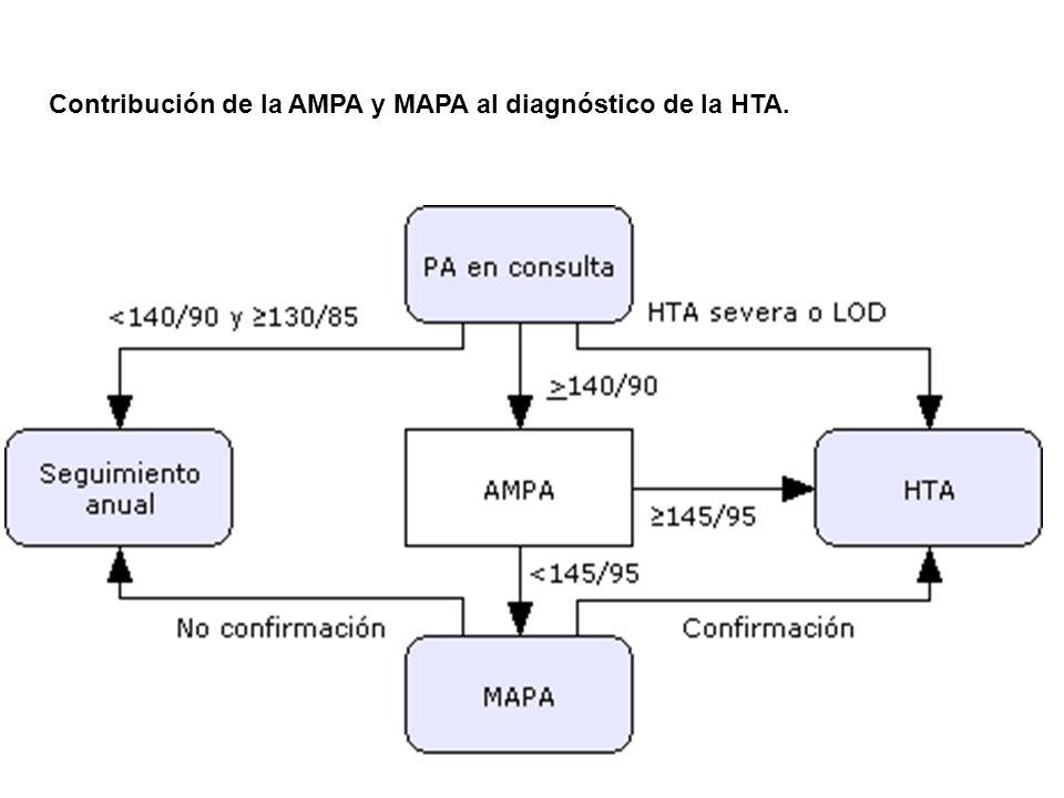 Contribución de la AMPA y MAPA al diagnóstico de la HTA. Fuente: Rotaeche del Campo, 2008