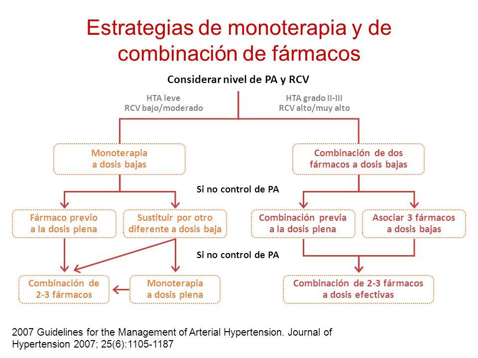 Monoterapia a dosis bajas Fármaco previo a la dosis plena Sustituir por otro diferente a dosis baja Combinación previa a la dosis plena Asociar 3 fárm