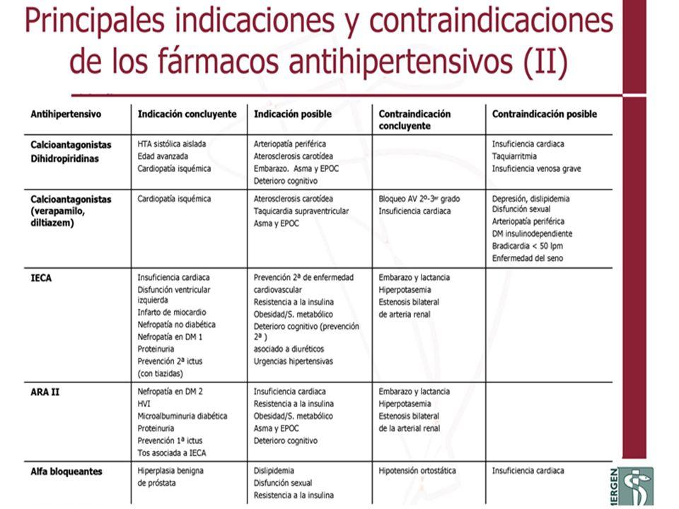 y contraindicaciones de los fármacos antihipertensivos (II)