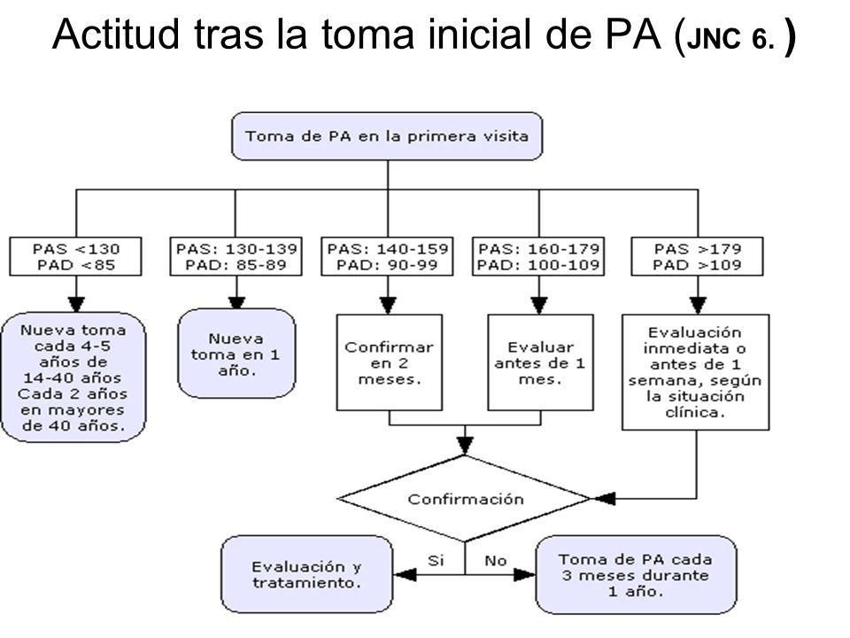 Actitud tras la toma inicial de PA ( JNC 6. )