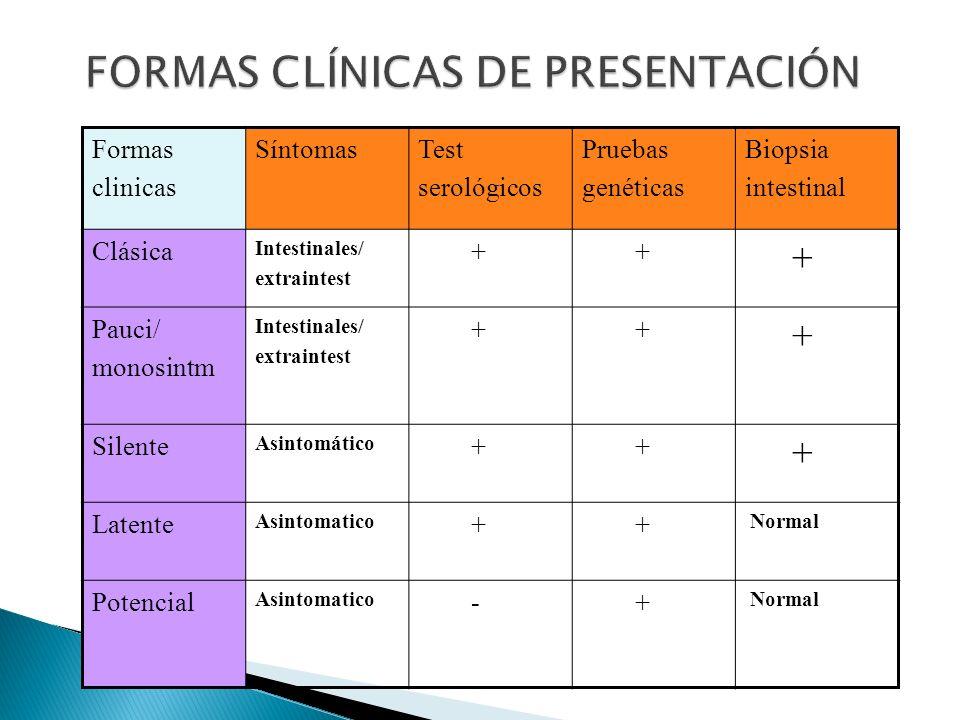 Formas clinicas SíntomasTest serológicos Pruebas genéticas Biopsia intestinal Clásica Intestinales/ extraintest + + + Pauci/ monosintm Intestinales/ e