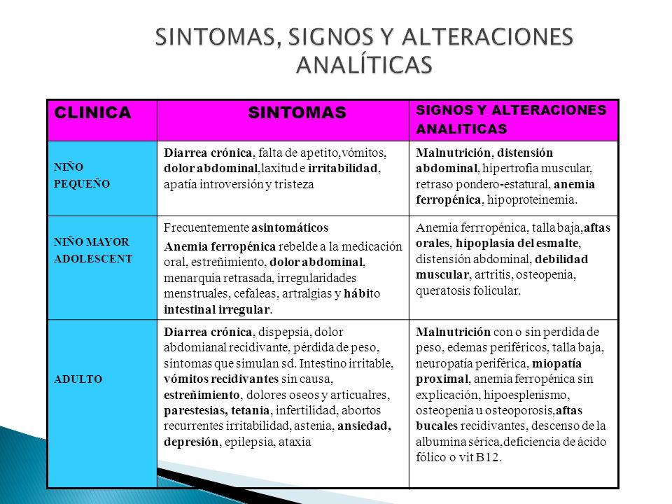 CLINICA SINTOMAS SIGNOS Y ALTERACIONES ANALITICAS NIÑO PEQUEÑO Diarrea crónica, falta de apetito,vómitos, dolor abdominal,laxitud e irritabilidad, apa