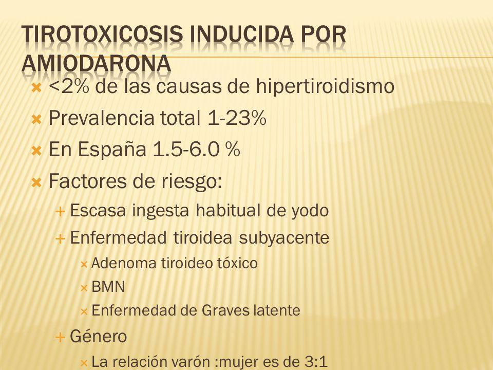 <2% de las causas de hipertiroidismo Prevalencia total 1-23% En España 1.5-6.0 % Factores de riesgo: Escasa ingesta habitual de yodo Enfermedad tiroid