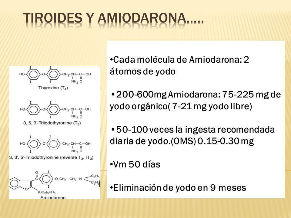 Cada molécula de Amiodarona: 2 átomos de yodo 200-600mg Amiodarona: 75-225 mg de yodo orgánico( 7-21 mg yodo libre) 50-100 veces la ingesta recomendad