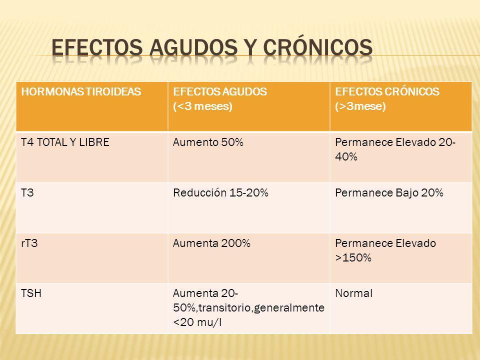 HORMONAS TIROIDEASEFECTOS AGUDOS (<3 meses) EFECTOS CRÓNICOS (>3mese) T4 TOTAL Y LIBREAumento 50%Permanece Elevado 20- 40% T3Reducción 15-20%Permanece