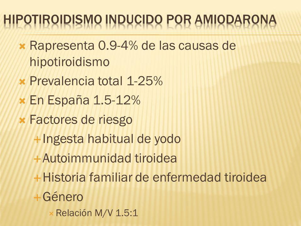Rapresenta 0.9-4% de las causas de hipotiroidismo Prevalencia total 1-25% En España 1.5-12% Factores de riesgo Ingesta habitual de yodo Autoimmunidad