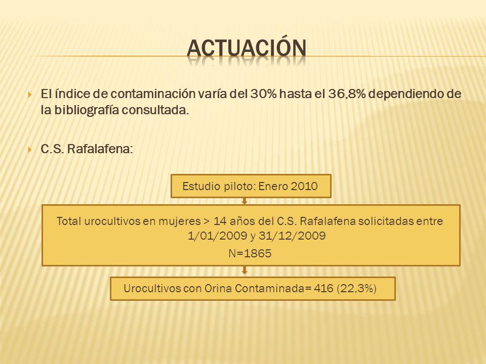 El índice de contaminación varía del 30% hasta el 36,8% dependiendo de la bibliografía consultada. C.S. Rafalafena: Estudio piloto: Enero 2010 Total u