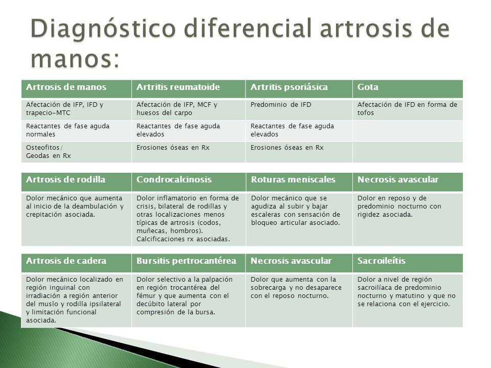 Artrosis de manosArtritis reumatoideArtritis psoriásicaGota Afectación de IFP, IFD y trapecio-MTC Afectación de IFP, MCF y huesos del carpo Predominio