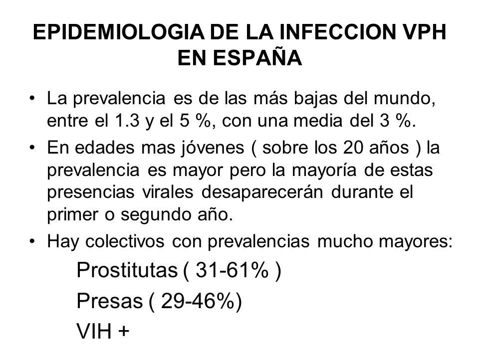 EPIDEMIOLOGIA DEL CANCER DE CERVIX EN ESPAÑA Tasa de incidencia : 7.55/100000 la edad de mayor incidencia, 45 – 50 años Tasa de mortalidad : 2.33/100000 594 fallecimientos el 0.3 – 0.4 del total de fallecidas edad media de fallecimiento, 60 años