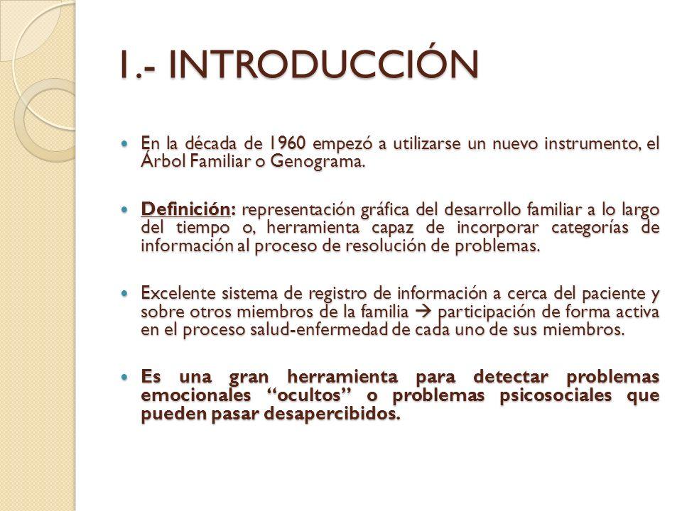 1.- INTRODUCCIÓN En la década de 1960 empezó a utilizarse un nuevo instrumento, el Árbol Familiar o Genograma. En la década de 1960 empezó a utilizars