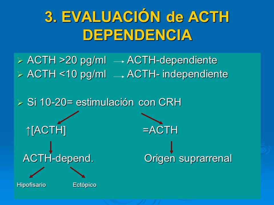 3. EVALUACIÓN de ACTH DEPENDENCIA ACTH >20 pg/ml ACTH-dependiente ACTH >20 pg/ml ACTH-dependiente ACTH <10 pg/ml ACTH- independiente ACTH <10 pg/ml AC