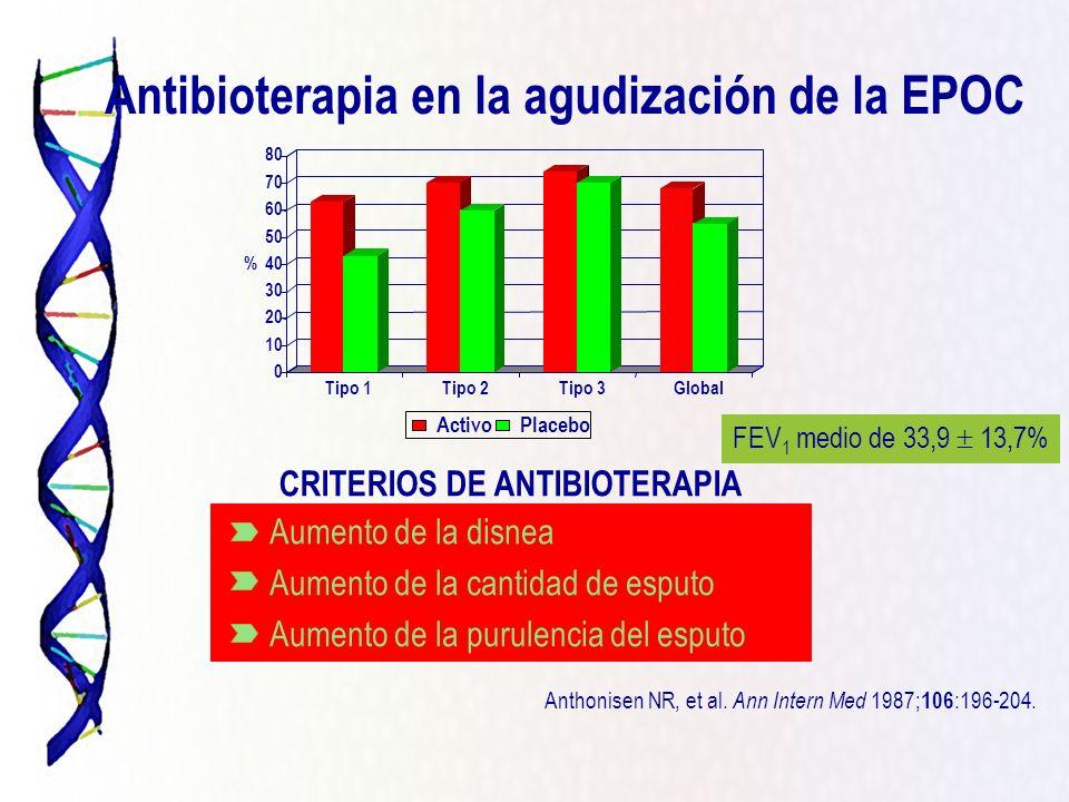 Antibioterapia en la agudización de la EPOC Aumento de la disnea Aumento de la cantidad de esputo Aumento de la purulencia del esputo CRITERIOS DE ANT