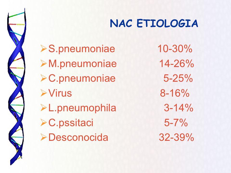 NAC ETIOLOGIA S.pneumoniae 10-30% M.pneumoniae 14-26% C.pneumoniae 5-25% Virus 8-16% L.pneumophila 3-14% C.pssitaci 5-7% Desconocida 32-39%
