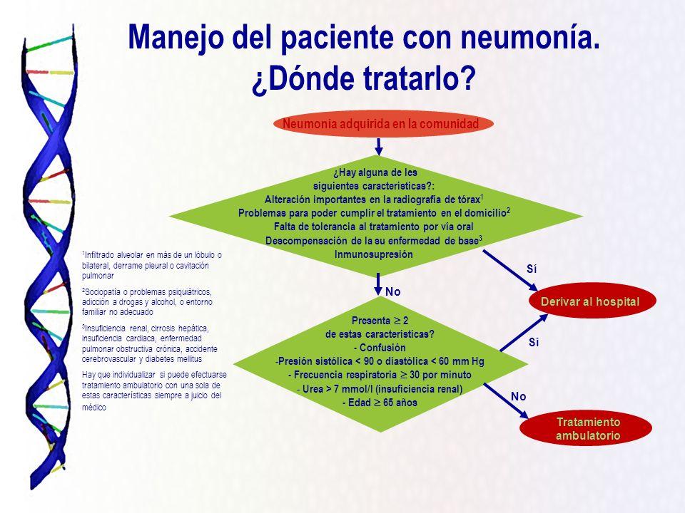 Manejo del paciente con neumonía. ¿Dónde tratarlo? Derivar al hospital Presenta 2 de estas características? - Confusión - Presión sistólica < 90 o dia
