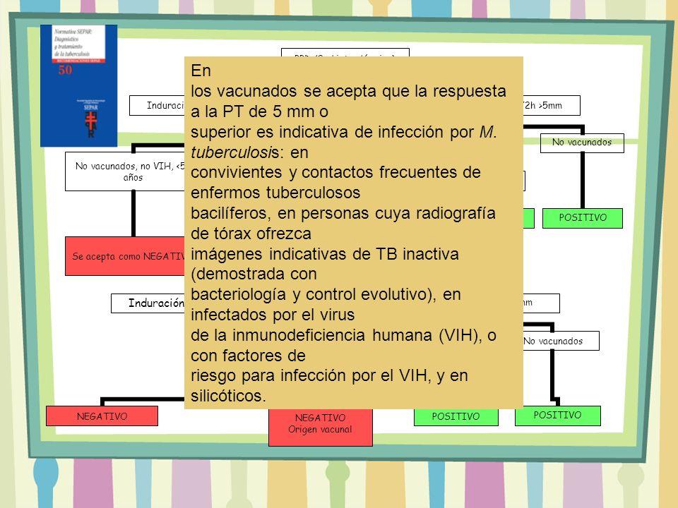 PPD (2ud intradérmica) Induración a 72h <5mm No vacunados, no VIH, <55 años Se acepta como NEGATIVO Vacunados con BCG VIH + No vacunados >55- 65a PPD