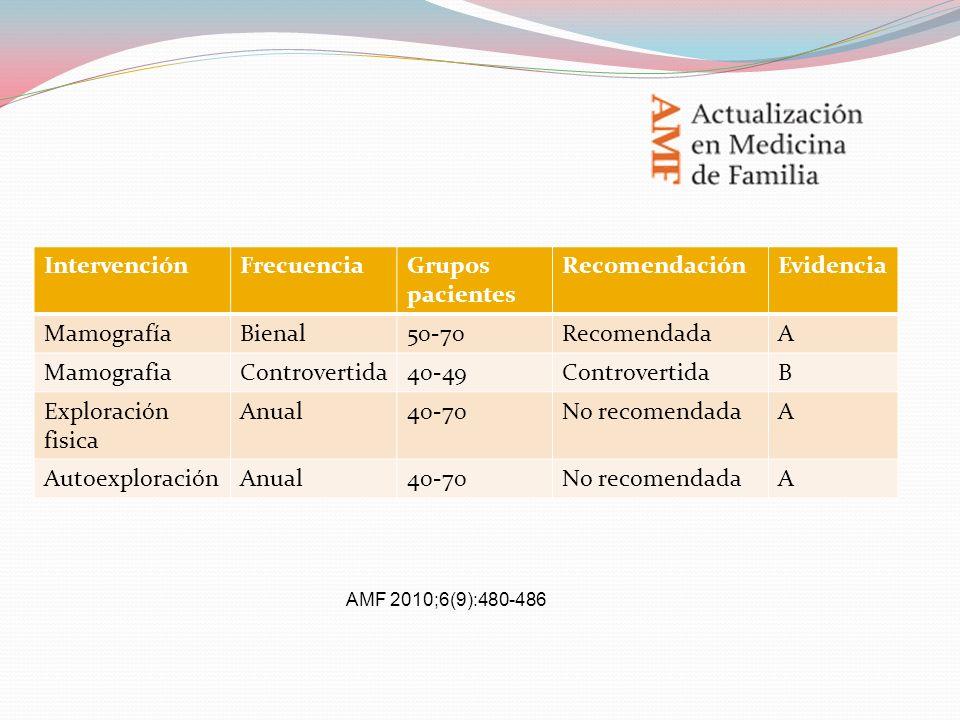 IntervenciónFrecuenciaGrupos pacientes RecomendaciónEvidencia MamografíaBienal50-70RecomendadaA MamografiaControvertida40-49ControvertidaB Exploración