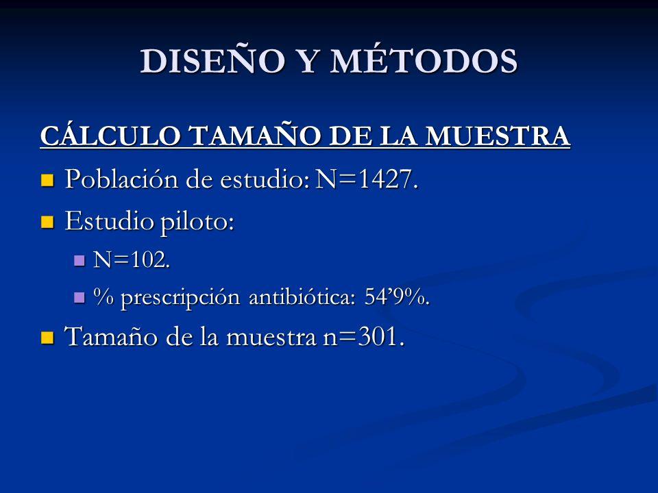 DISEÑO Y MÉTODOS CÁLCULO TAMAÑO DE LA MUESTRA Población de estudio: N=1427. Población de estudio: N=1427. Estudio piloto: Estudio piloto: N=102. N=102