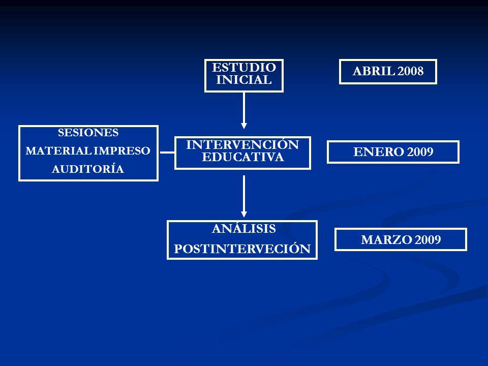 ESTUDIO INICIAL INTERVENCIÓN EDUCATIVA ANÁLISIS POSTINTERVECIÓN ABRIL 2008 ENERO 2009 MARZO 2009 SESIONES MATERIAL IMPRESO AUDITORÍA