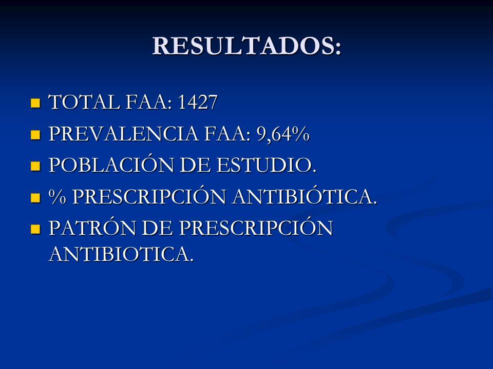 RESULTADOS: TOTAL FAA: 1427 TOTAL FAA: 1427 PREVALENCIA FAA: 9,64% PREVALENCIA FAA: 9,64% POBLACIÓN DE ESTUDIO. POBLACIÓN DE ESTUDIO. % PRESCRIPCIÓN A