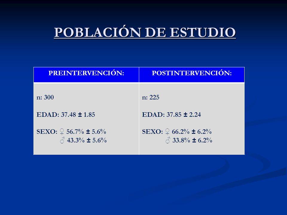 POBLACIÓN DE ESTUDIO PREINTERVENCIÓN:POSTINTERVENCIÓN: n: 300 EDAD: 37.48 ± 1.85 SEXO: 56.7% ± 5.6% 43.3% ± 5.6% n: 225 EDAD: 37.85 ± 2.24 SEXO: 66.2%
