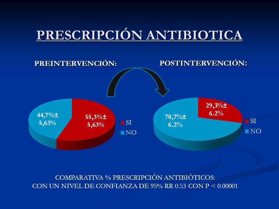 PRESCRIPCIÓN ANTIBIOTICA PREINTERVENCIÓN: POSTINTERVENCIÓN : COMPARATIVA % PRESCRIPCIÓN ANTIBIÓTICOS: CON UN NIVEL DE CONFIANZA DE 95% RR 0.53 CON P <