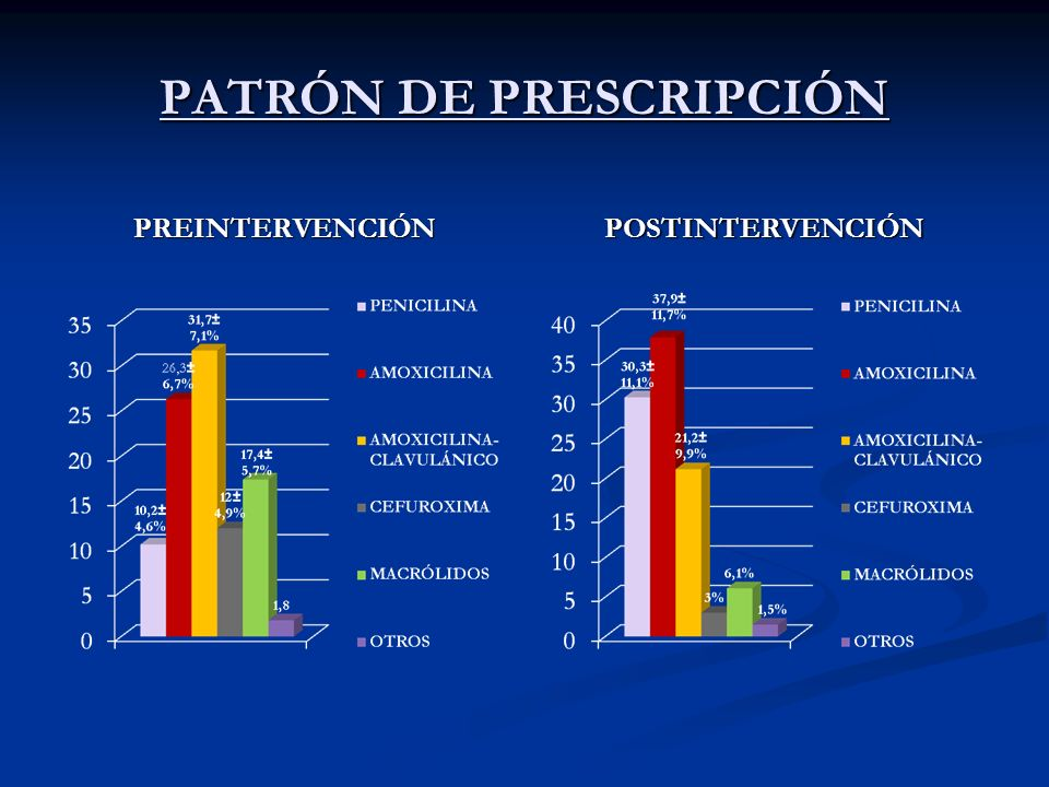 PATRÓN DE PRESCRIPCIÓN PREINTERVENCIÓN POSTINTERVENCIÓN