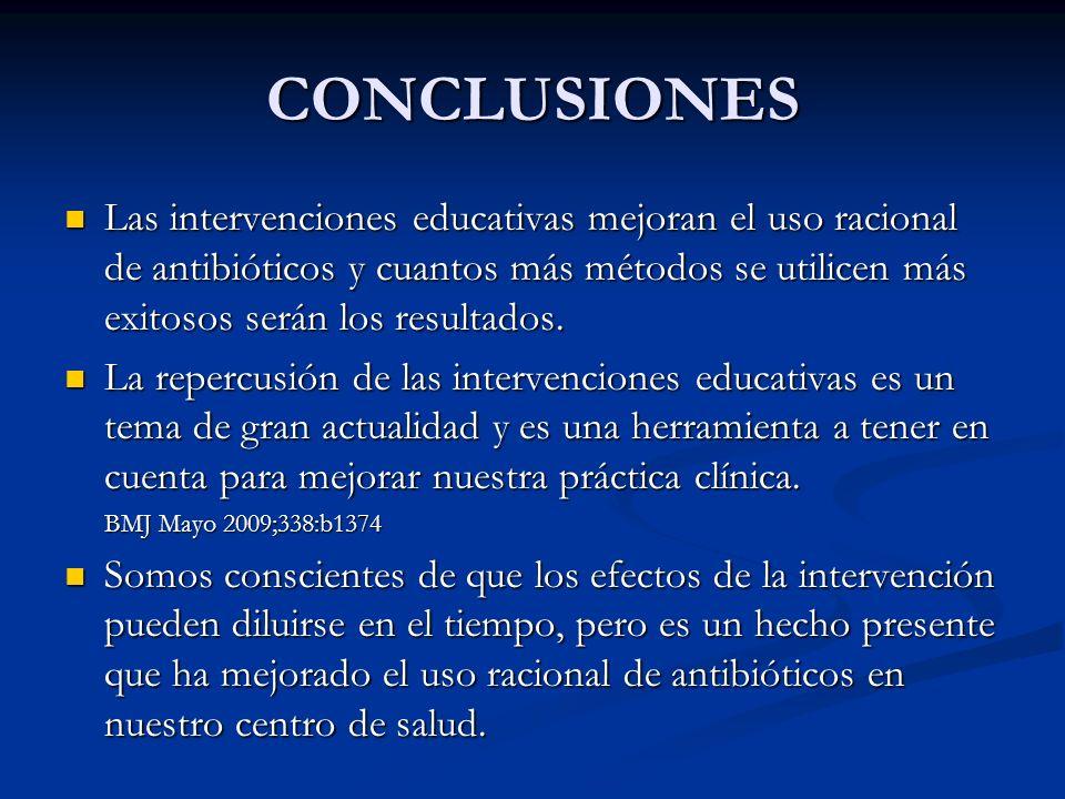 CONCLUSIONES Las intervenciones educativas mejoran el uso racional de antibióticos y cuantos más métodos se utilicen más exitosos serán los resultados