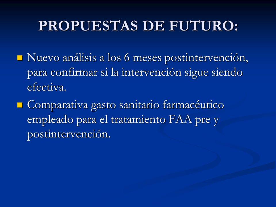 PROPUESTAS DE FUTURO: Nuevo análisis a los 6 meses postintervención, para confirmar si la intervención sigue siendo efectiva. Nuevo análisis a los 6 m
