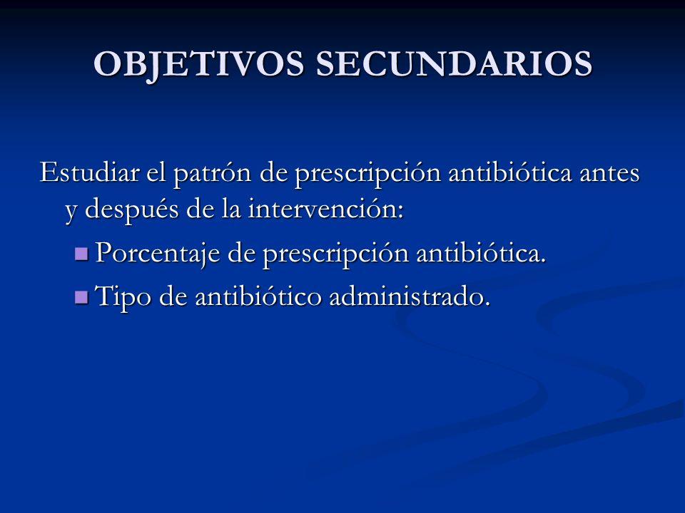 OBJETIVOS SECUNDARIOS Estudiar el patrón de prescripción antibiótica antes y después de la intervención: Porcentaje de prescripción antibiótica. Porce
