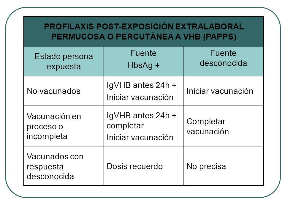 PROFILAXIS POST-EXPOSICIÓN EXTRALABORAL PERMUCOSA O PERCUTÁNEA A VHB (PAPPS) Estado persona expuesta Fuente HbsAg + Fuente desconocida No vacunados Ig
