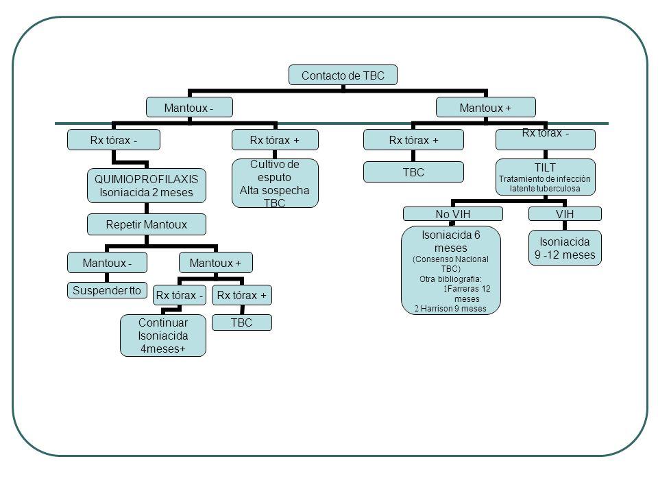 Contacto de TBC Mantoux - Rx tórax - QUIMIOPROFILAXIS Isoniacida 2 meses Repetir Mantoux Mantoux - Suspender tto Mantoux + Rx tórax - Continuar Isonia