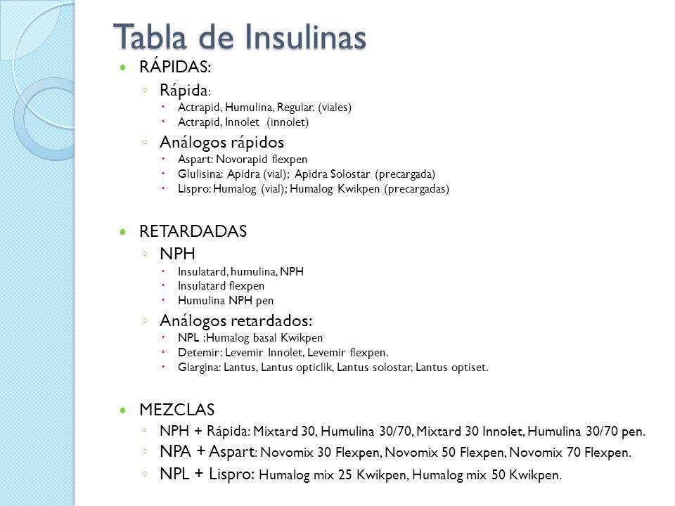 Tabla de Insulinas RÁPIDAS: Rápida : Actrapid, Humulina, Regular. (viales) Actrapid, Innolet (innolet) Análogos rápidos Aspart: Novorapid flexpen Glul