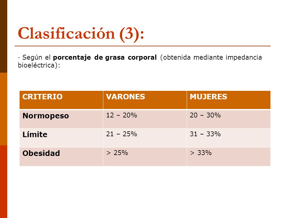 Clasificación (3): CRITERIOVARONESMUJERES Normopeso 12 – 20%20 – 30% Límite 21 – 25%31 – 33% Obesidad > 25%> 33% · Según el porcentaje de grasa corpor